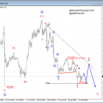 Elliott Wave Analysis On USDCAD And USDJPY