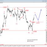Elliott Wave Analysis On NZDUSD And EURAUD
