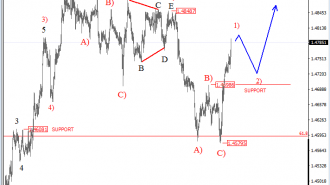 euraud-analysis