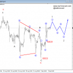 Elliott Wave Analysis On Crude OIL And S&P500