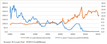 treasury-yield