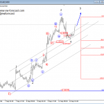 Elliott Wave Analysis On AUDUSD And USDCAD
