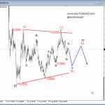 Elliott Wave Analysis: GBPUSD Undergoing A Complex Correction