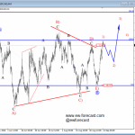 Elliott Wave Analysis: USDCAD In A Temporary Bullish Rally