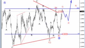 usdcad-4h-analysis