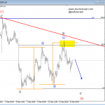 Elliott Wave Analysis On Crude OIL And USDJPY