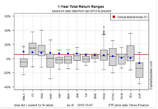 global-market-index