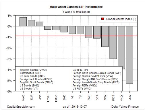 major-assets-classes