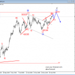 Elliott Wave Analysis On EURUSD And USDJPY