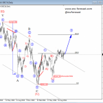 Elliott Wave Video Analysis:  Price Personality On German DAX Is Pointing Higher