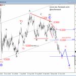 Elliott Wave Analysis: Bears Taking Over The EURUSD