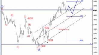 oil-elliot-wave-analysis