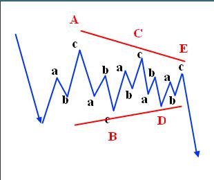 triangle-chart