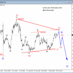 Price Trapped In A Complex Correction On USDJPY; More Weakness Could Be Around The Corner