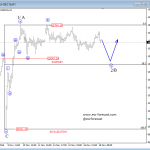 Elliott Wave Intraday Analysis On EURUSD And German DAX