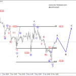 Elliott Wave Analysis On NZDUSD And Crude OIL