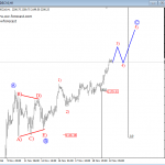 Elliott Wave Analysis On EURUSD And S&P500