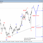 Elliott Wave Analysis: USD Index Impulsively Continuing Higher