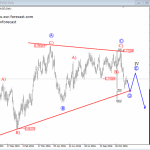 Elliott Wave Analysis: AUDUSD Trading Within A Higher Degree Correction – A Triangle