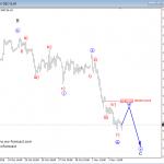 Elliott Wave Analysis On S&P500 And German DAX
