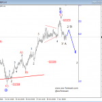 Elliott Wave Analysis On AUDNZD And EURJPY