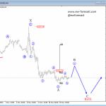 Elliott Wave Analysis On USDJPY And GOLD