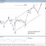 Elliott Wave Analysis: AUDUSD and German DAX
