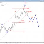 Elliott Wave Intraday Analysis: German DAX and EURUSD