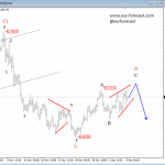 Elliott Wave Analysis: NZDUSD Trading In A Consolidation; Lower Levels Could Be Around The Corner
