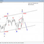 Elliott Wave Analysis On Gold And Silver