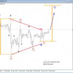 Elliott Wave Analysis: USD Index, USDJPY and S&P500