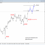 Elliott Wave Analysis: Bulls Pushing USD Index Higher