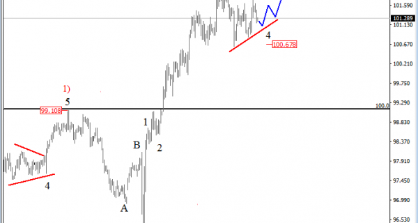 usd-index-analysis