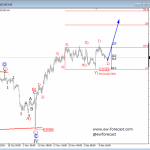 Elliott Wave Analysis: German DAX and USDCHF