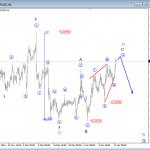 Elliott Wave Analysis: EURUSD