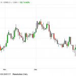 Massive Demand for UK Gilts Spurs GBP/USD Higher