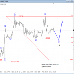 Elliott Wave Analysis: Silver and Crude Oil