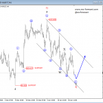 Elliott Wave Analysis: USD Index Trading In A Temporary Correction; More Gains Ahead