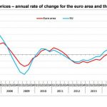 House prices up by 3.4% in the euro area