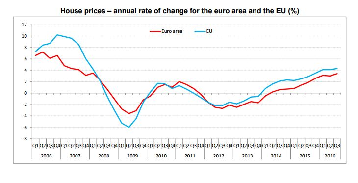eurostat-house-prices