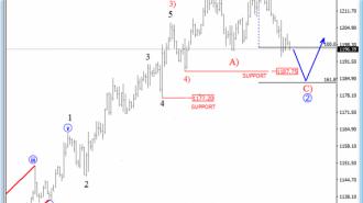 gold 4h analysis
