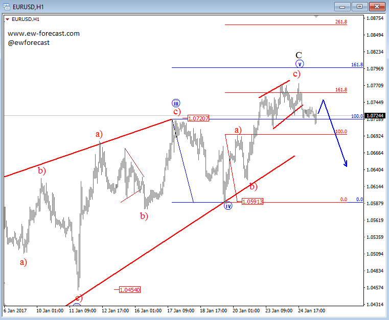 intraday eur