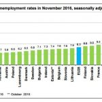 The highest and lowest unemployment rates in EU countries