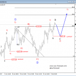 Elliott Wave Analysis: Crude OIL and GOLD