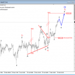 Elliott Wave Analysis: USD Index and S&P500