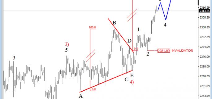 4h sp analysis
