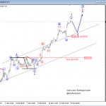 Elliott Wave Analysis: USDJPY and S&P500
