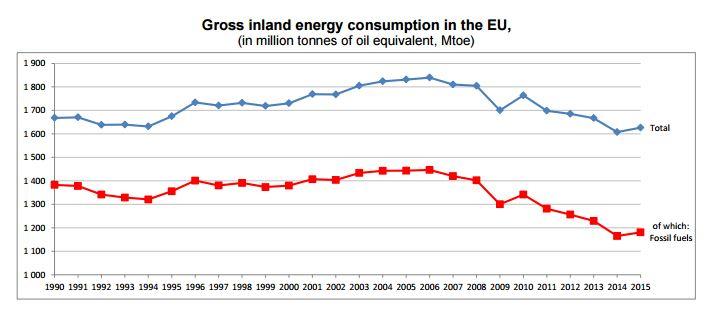 energy-consumption-europe-chart