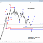 Elliott Wave Analysis: EURGBP and EURJPY
