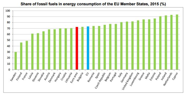 fossil-fuels-energy-europe-chart